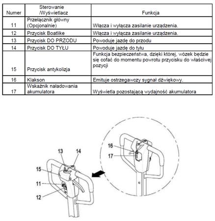 Półelektryczny wózek paletowy (udźwig: 1500 kg) 31046297