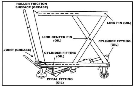 Ruchomy stół podnośny (udźwig: 250 kg, wymiary platformy: 830x500 mm, wysokość podnoszenia min/max: 315-910 mm) 310561