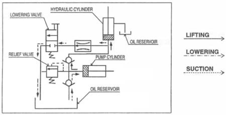 Stół podnośny do motocykli (udźwig: 500 kg, wymiary platformy: 2200x700 mm, wysokość podnoszenia min/max: 170-800 mm) 310615