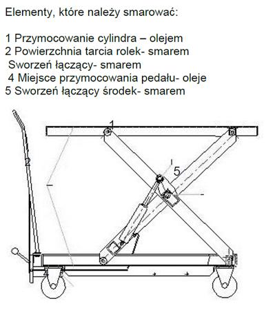 Wózek platformowy nożycowy (udźwig: 150 kg, wymiary platformy: 700x450 mm, wysokość podnoszenia min/max: 265-755 mm) 0301620