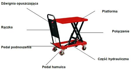 Wózek platformowy nożycowy (udźwig: 750 kg, wymiary platformy: 1010x520 mm, wysokość podnoszenia min/max: 442-1000 mm) 03030138